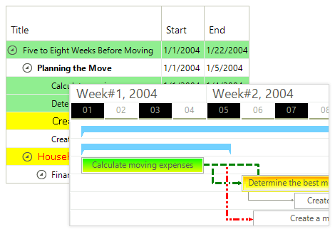 Gantt View Customization