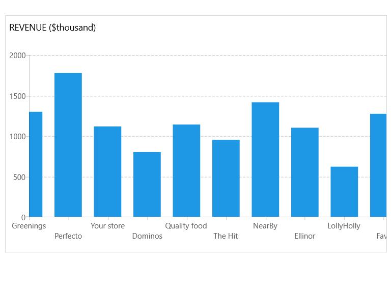 WinUI Chart