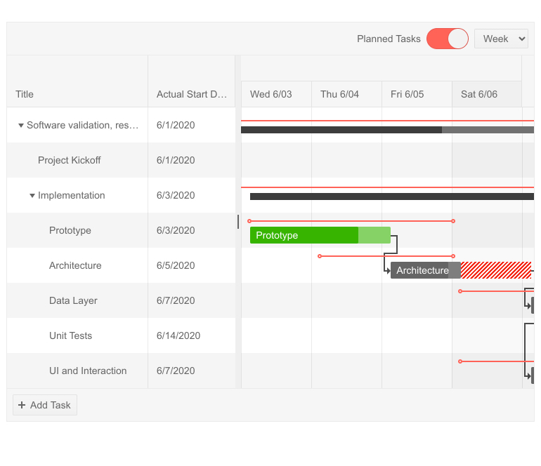 Kendo UI for jQuery Gantt showcasing planned tasks versus their actual current status. On time tasks are in green, delayed tasks are in red