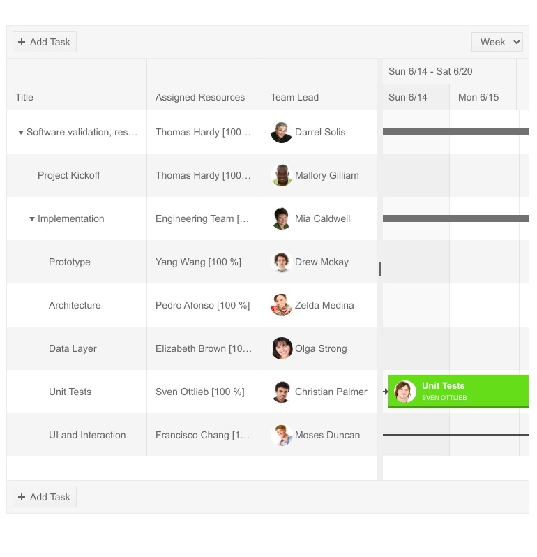 Kendo UI for jQuery Gantt with a custom column that shows users and their avatars