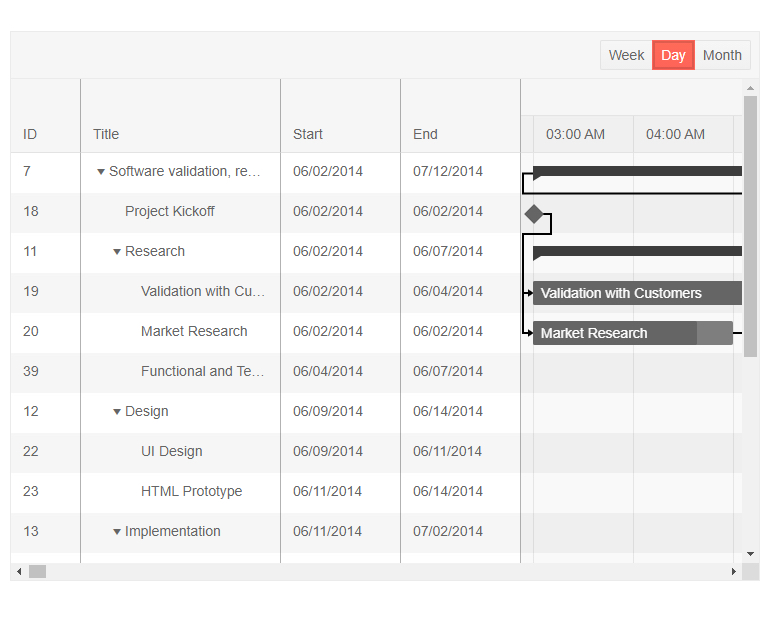 The KendoReact Gantt Component showcasing a basic Gantt layout with a few columns and several linked tasks