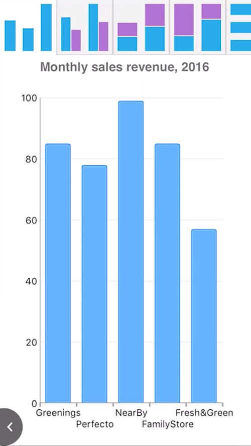 Xamarin.Forms Charts Example